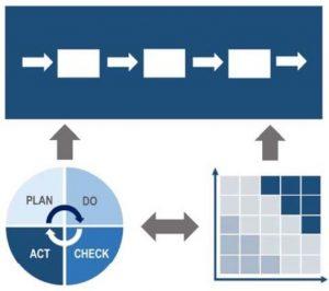 relazione tra_approccio per processi_ pdca_risk based thinking_da N. Gigante I Quaderni della Qualità L approccio per processi